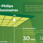 Philips Lighting Introduces LiFi broadband Data Through LED Light