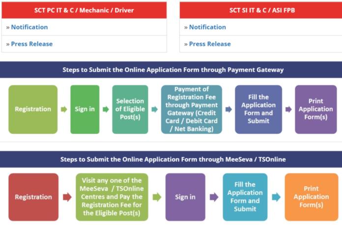 TSLPRB SCT PC IT & C, Mechanic, Driver 231 Posts Notification